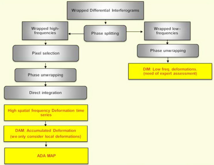 Flow chart of the data processing